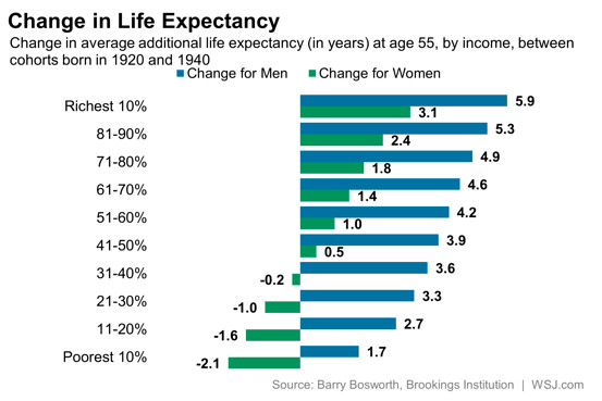 change in life expectancy