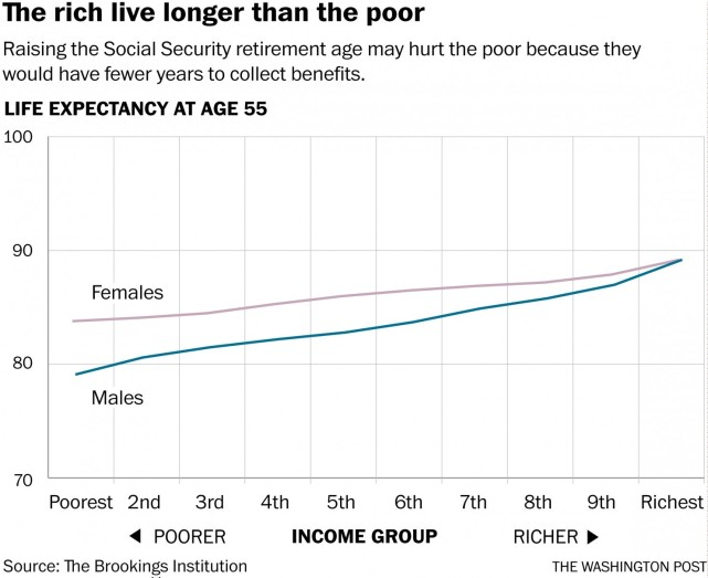 rich live longer