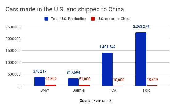 Cars solld to china