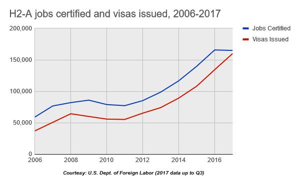 Visas issued